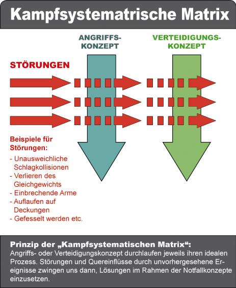 Logik der DRAGOS WING TSUN Kampfsystematik